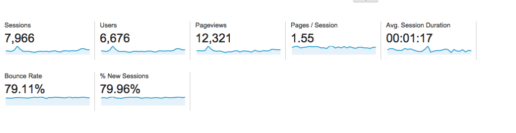 September-Traffic-pageviews