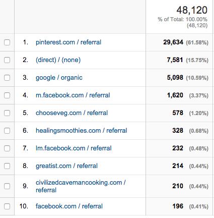 January-2015-referrers