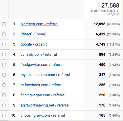 April-referral-traffic