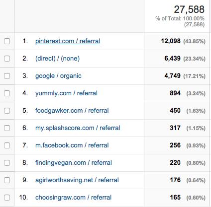 April-referral-traffic