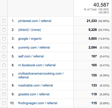March Referral Report